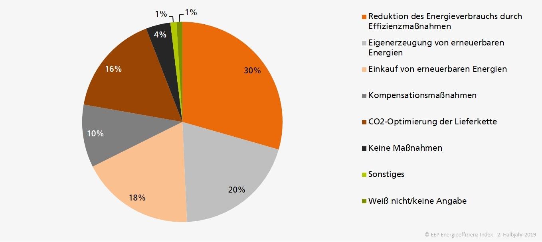 Maßnahmen CO2-Footprint